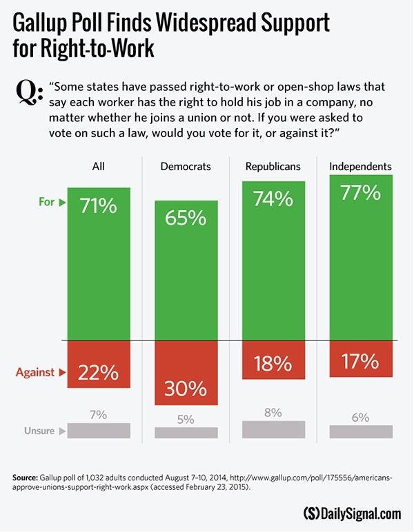 DS-RTW-and-wages-gallup-poll