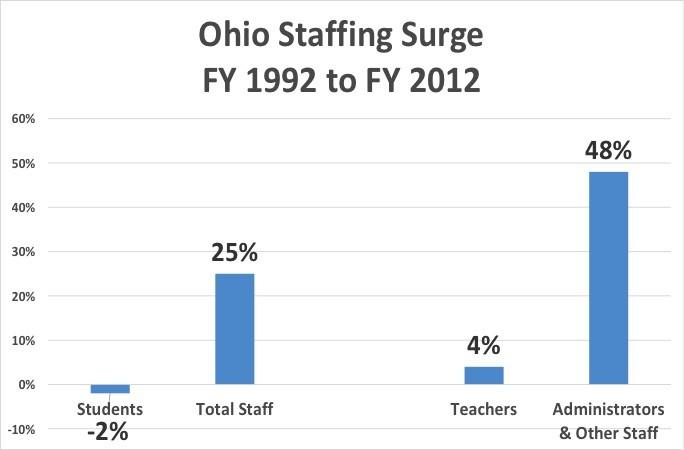Ohio-SC-Staff